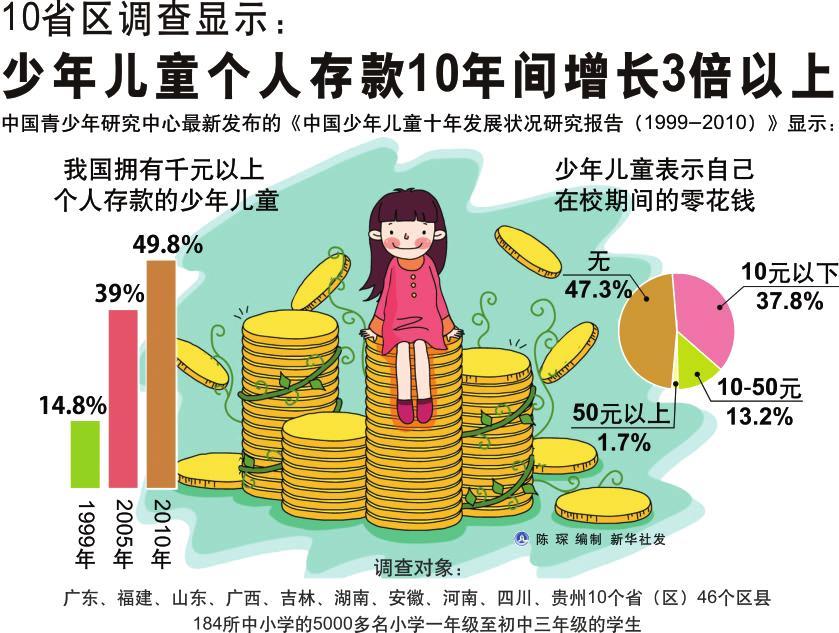 中学生零花钱消费结构图表