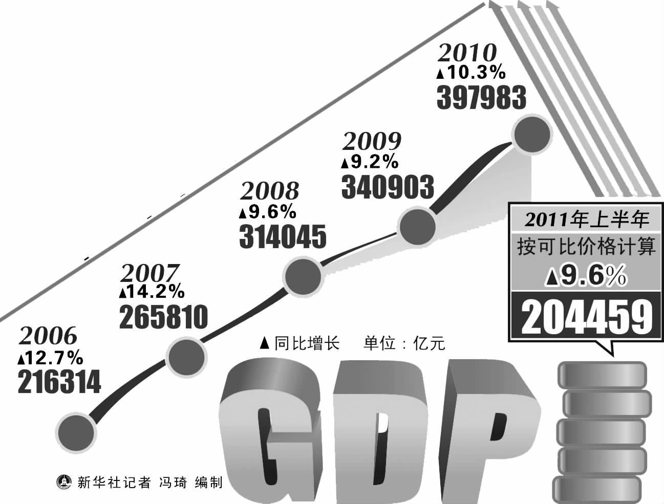 gdp考核是什么_今年22省主动降低GDP增速 考核重质量和债务